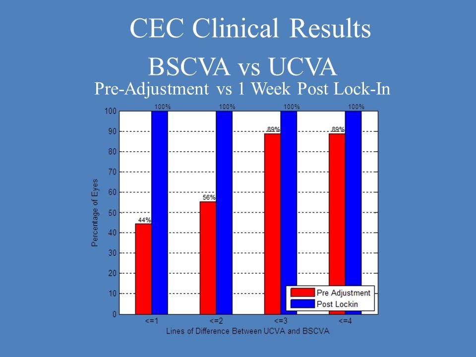 BSCVA vs UCVA Pre-Adjustment vs 1 Week Post Lock-In CEC Clinical Results