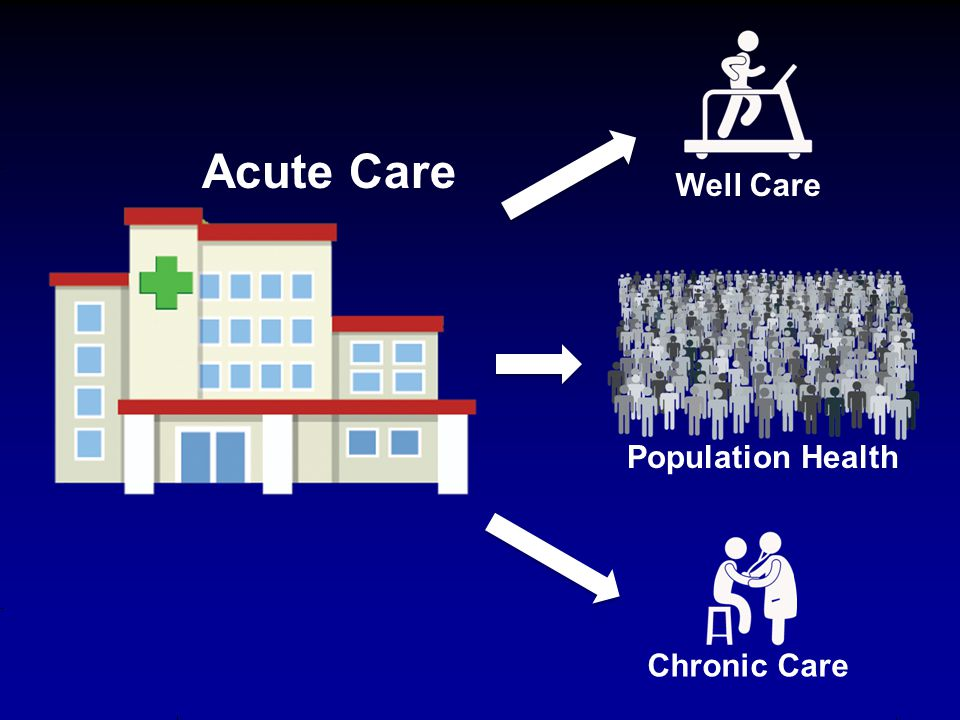 Acute Care Well Care Population Health Chronic Care