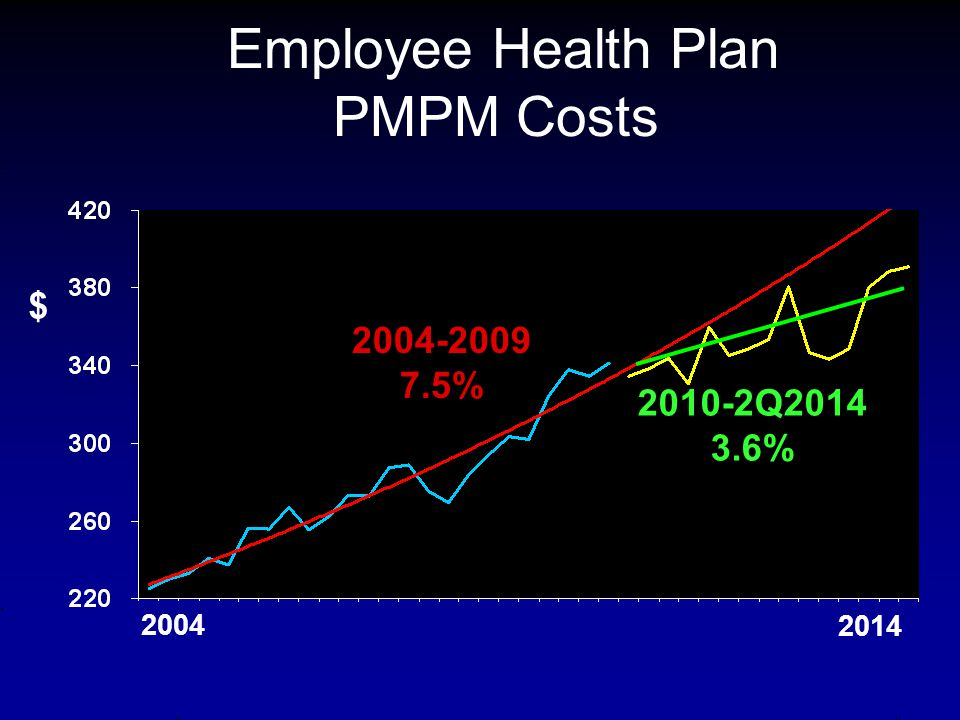 Employee Health Plan PMPM Costs $ 2004 2014 2004-2009 7.5% 2010-2Q2014 3.6%