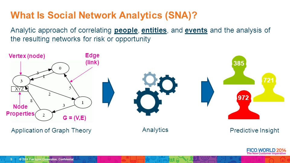 © 2014 Fair Isaac Corporation. Confidential. What Is Social Network Analytics (SNA).