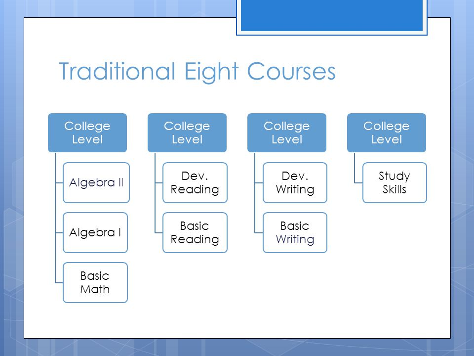 Traditional Eight Courses College Level Algebra IIAlgebra I Basic Math College Level Dev. Reading Basic Reading College Level Dev. Writing Basic Writi
