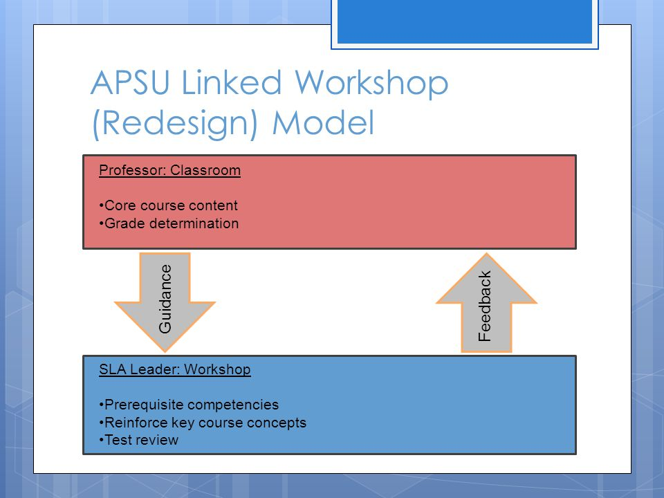 APSU Linked Workshop (Redesign) Model Professor: Classroom Core course content Grade determination SLA Leader: Workshop Prerequisite competencies Reinforce key course concepts Test review Guidance Feedback