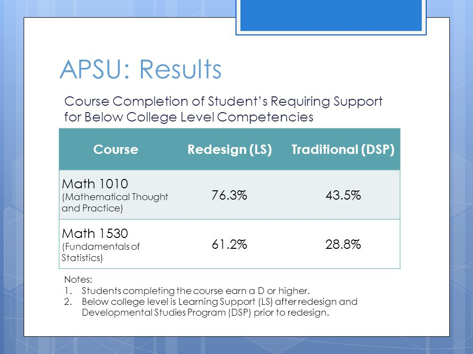 APSU: Results CourseRedesign (LS)Traditional (DSP) Math 1010 (Mathematical Thought and Practice) 76.3%43.5% Math 1530 (Fundamentals of Statistics) 61.