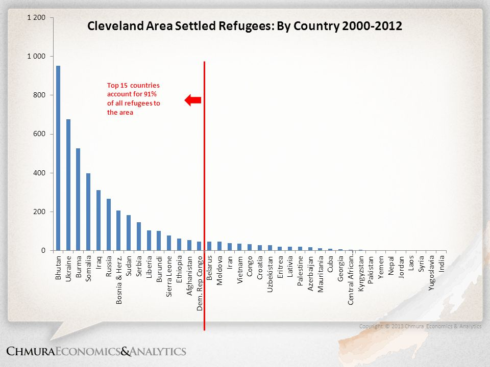 Copyright © 2013 Chmura Economics & Analytics Top 15 countries account for 91% of all refugees to the area