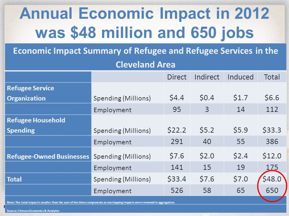 Copyright © 2013 Chmura Economics & Analytics State of Ohio Fiscal Impact, 2012 Annual State Tax Revenue Refugee Service Organizations Refugee Household Spending Refugee BusinessesTotal Individual Income Tax$79,805$837,574$89,730$1,007,110 Commercial Activity Tax$0$57,734$19,865$77,599 Sales Tax$0$529,089$196,847$725,936 Total$79,805$1,424,397$306,442$1,810,644 Source: Chmura Economics & Analytics