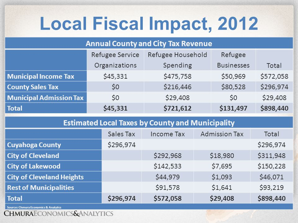 Copyright © 2013 Chmura Economics & Analytics Local Fiscal Impact, 2012 Estimated Local Taxes by County and Municipality Sales TaxIncome TaxAdmission TaxTotal Cuyahoga County$296,974 City of Cleveland$292,968$18,980$311,948 City of Lakewood$142,533$7,695$150,228 City of Cleveland Heights$44,979$1,093$46,071 Rest of Municipalities$91,578$1,641$93,219 Total$296,974$572,058$29,408$898,440 Source: Chmura Economics & Analytics Annual County and City Tax Revenue Refugee Service Organizations Refugee Household Spending Refugee BusinessesTotal Municipal Income Tax$45,331$475,758$50,969$572,058 County Sales Tax$0$216,446$80,528$296,974 Municipal Admission Tax$0$29,408$0$29,408 Total$45,331$721,612$131,497$898,440