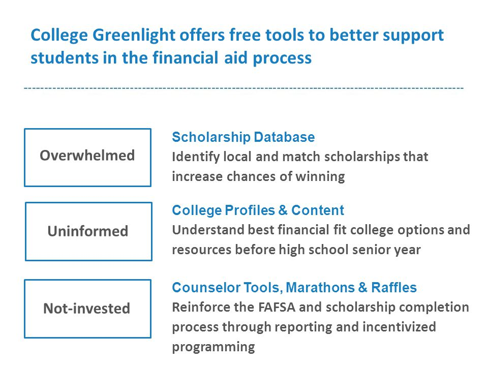 Counselor Tools, Marathons & Raffles Reinforce the FAFSA and scholarship completion process through reporting and incentivized programming College Profiles & Content Understand best financial fit college options and resources before high school senior year Overwhelmed Not-investedUninformed Scholarship Database Identify local and match scholarships that increase chances of winning College Greenlight offers free tools to better support students in the financial aid process