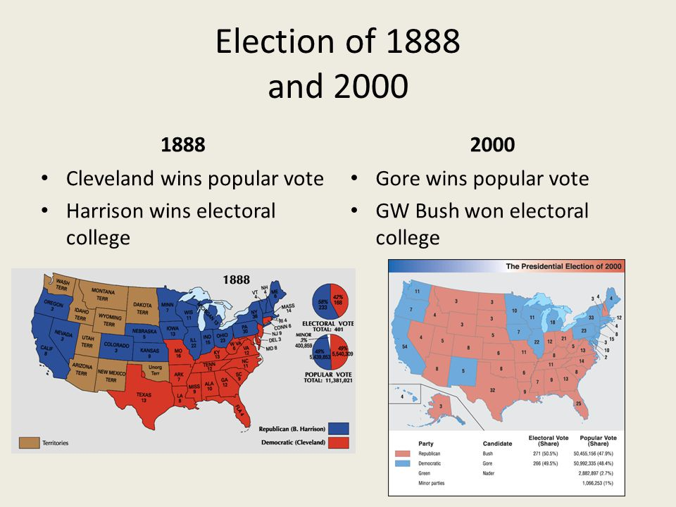 Election of 1888 and 2000 1888 Cleveland wins popular vote Harrison wins electoral college 2000 Gore wins popular vote GW Bush won electoral college