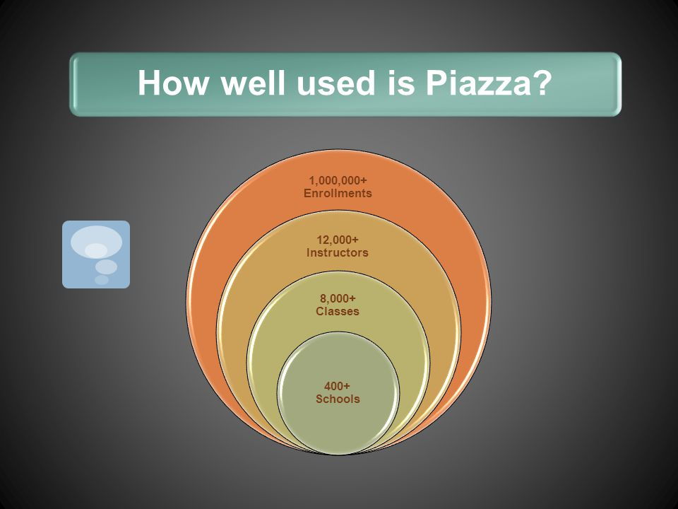 How well used is Piazza 1,000,000+ Enrollments 12,000+ Instructors 8,000+ Classes 400+ Schools