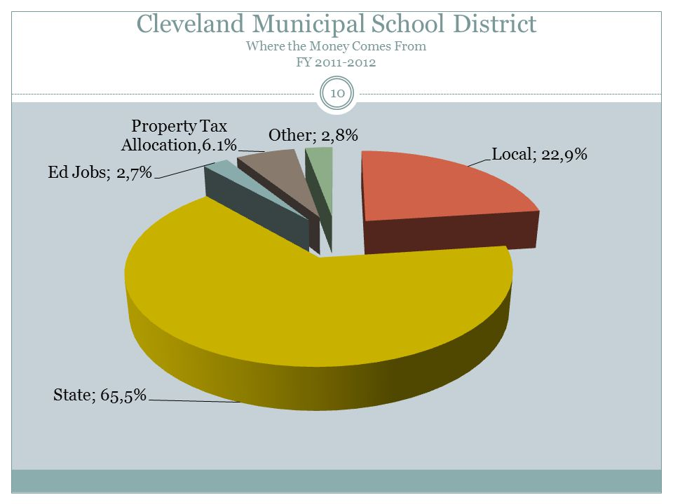 Cleveland Municipal School District Where the Money Comes From FY 2011-2012 10