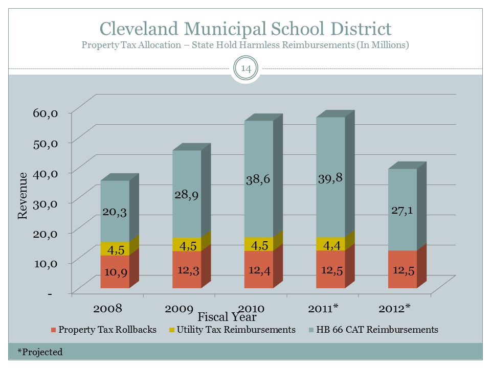 Cleveland Municipal School District Property Tax Allocation – State Hold Harmless Reimbursements (In Millions) Fiscal Year Revenue 14 *Projected