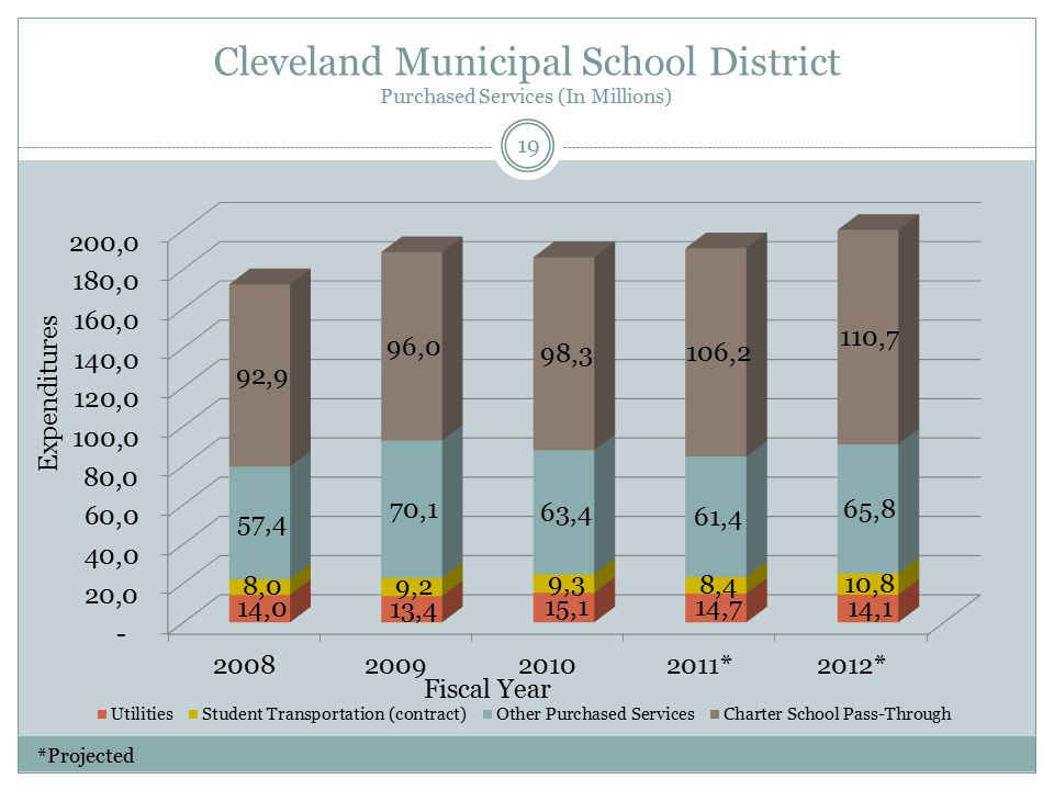 Cleveland Municipal School District Purchased Services (In Millions) Fiscal Year Expenditures 19 *Projected