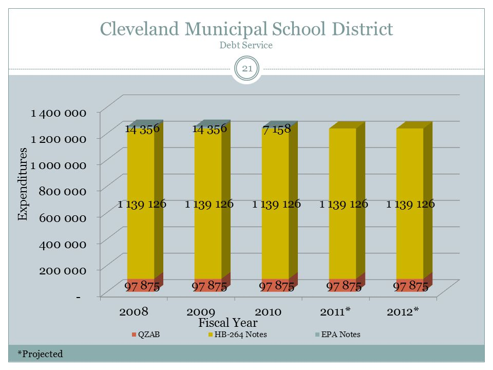 Cleveland Municipal School District Debt Service Fiscal Year Expenditures 21 *Projected
