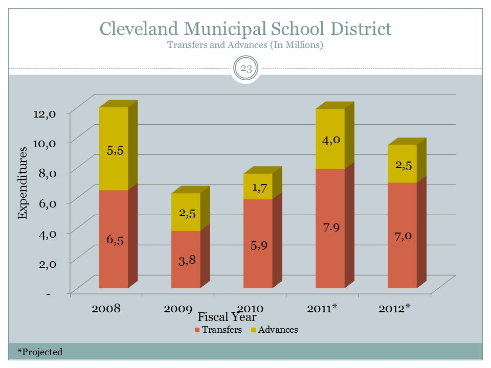 Cleveland Municipal School District Transfers and Advances (In Millions) Fiscal Year Expenditures 23 *Projected