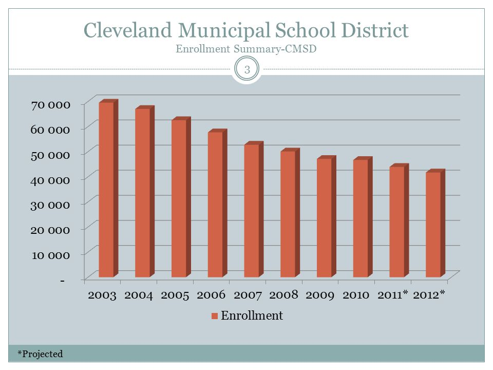 Cleveland Municipal School District Enrollment Summary-CMSD 3 *Projected