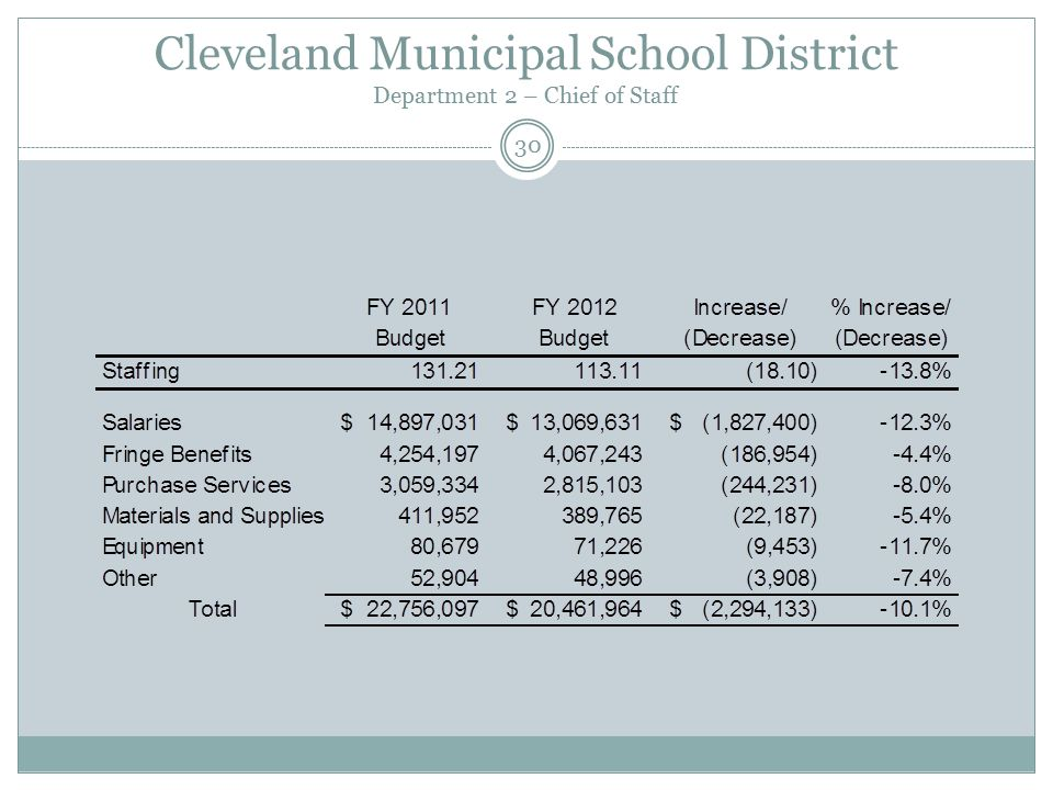 Cleveland Municipal School District Department 2 – Chief of Staff 30