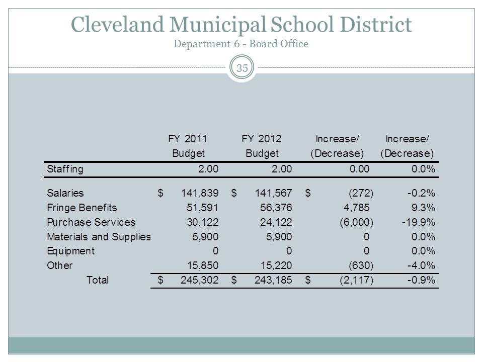 Cleveland Municipal School District Department 6 - Board Office 35