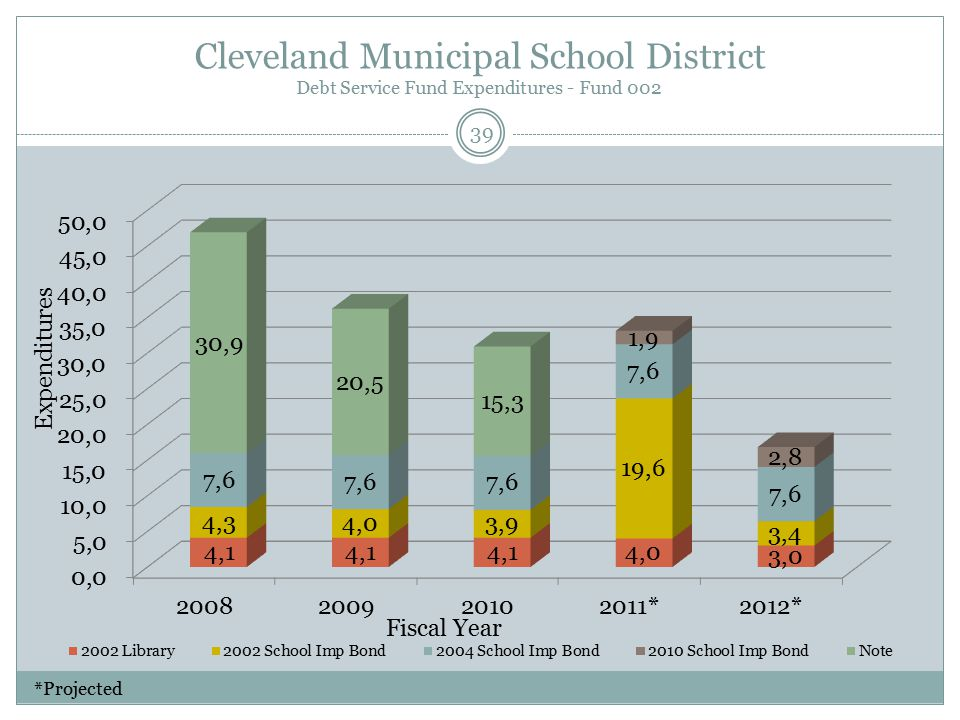 Cleveland Municipal School District Debt Service Fund Expenditures - Fund 002 Fiscal Year Expenditures 39 *Projected