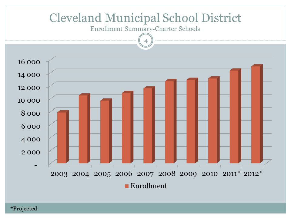 Cleveland Municipal School District Enrollment Summary-Charter Schools 4 *Projected