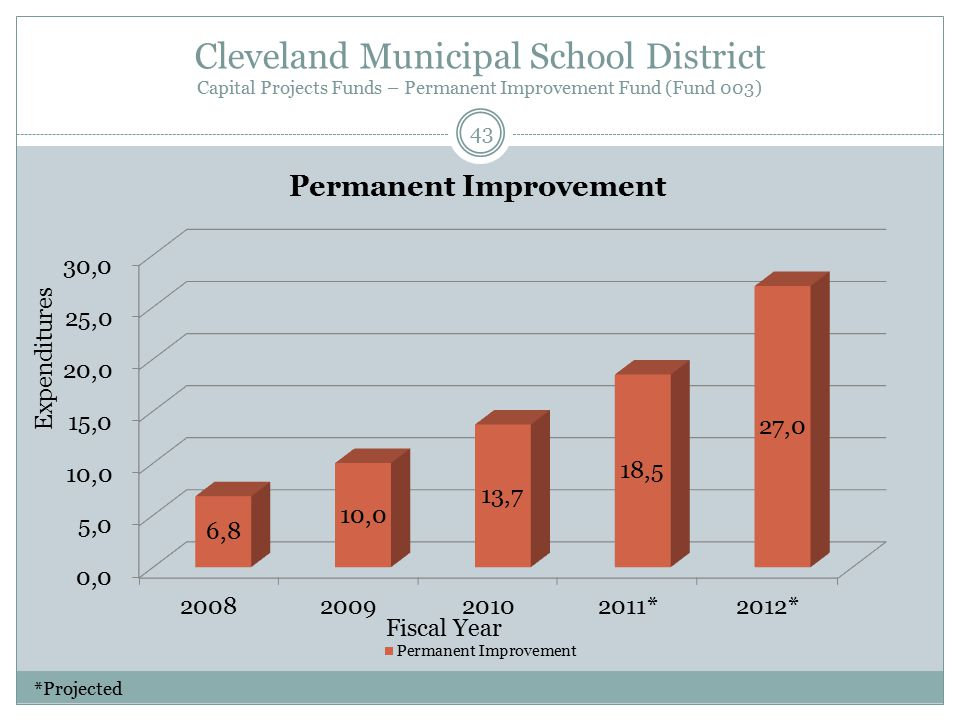 Cleveland Municipal School District Capital Projects Funds – Permanent Improvement Fund (Fund 003) Fiscal Year Expenditures 43 *Projected
