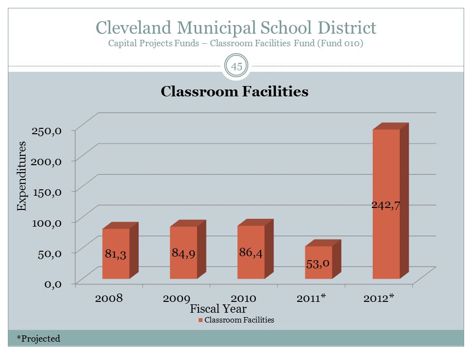 Cleveland Municipal School District Capital Projects Funds – Classroom Facilities Fund (Fund 010) Fiscal Year Expenditures 45 *Projected