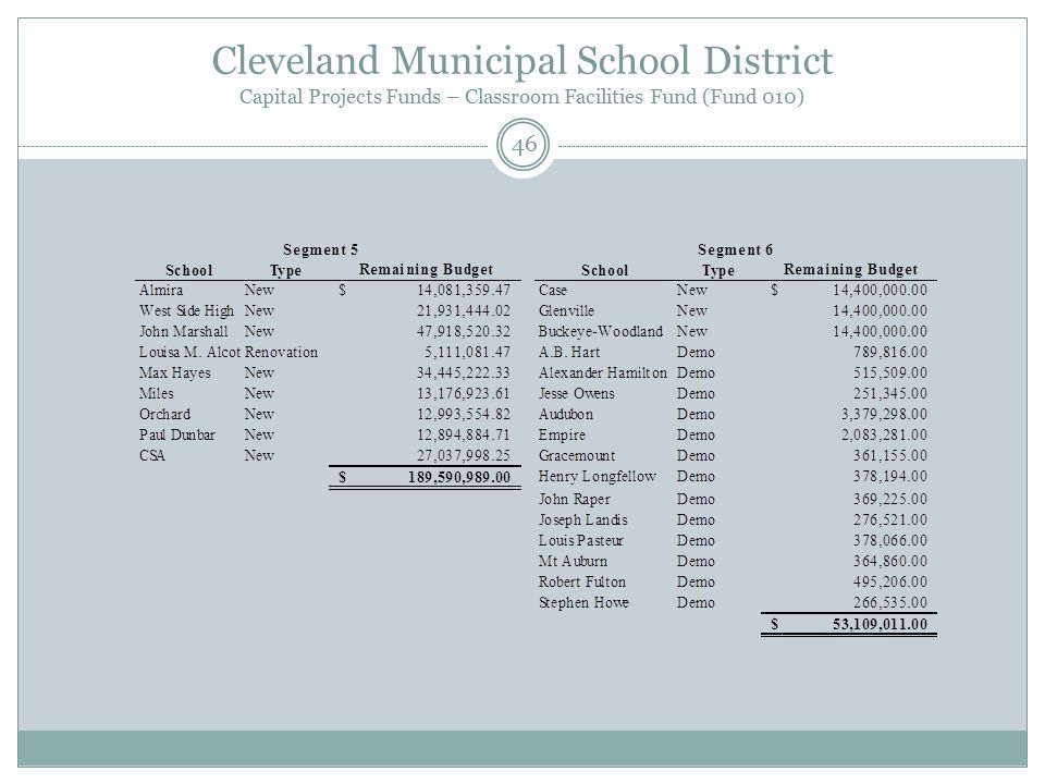 Cleveland Municipal School District Capital Projects Funds – Classroom Facilities Fund (Fund 010) 46