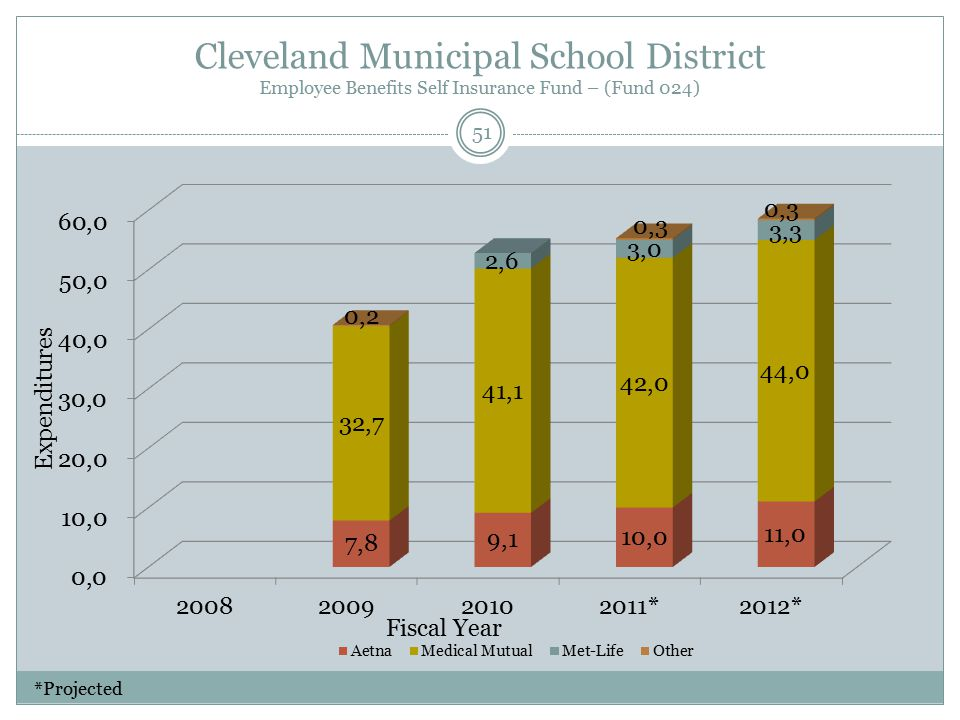 Cleveland Municipal School District Employee Benefits Self Insurance Fund – (Fund 024) Fiscal Year Expenditures 51 *Projected