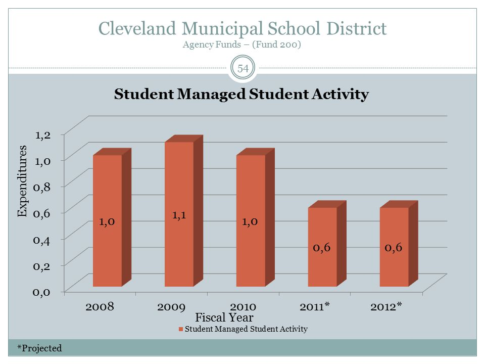Cleveland Municipal School District Agency Funds – (Fund 200) Fiscal Year Expenditures 54 *Projected