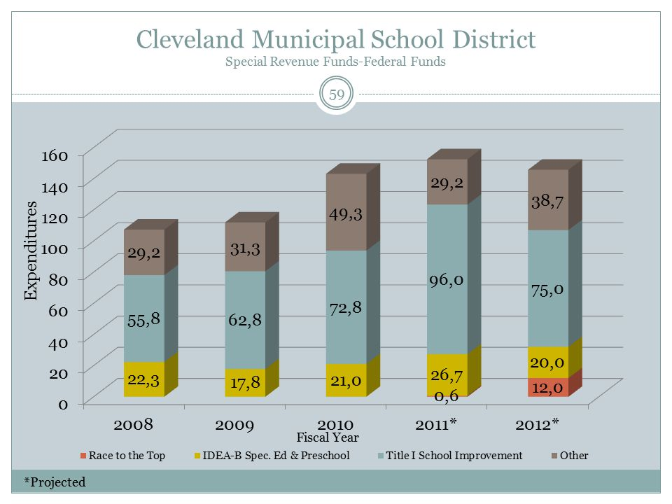 Cleveland Municipal School District Special Revenue Funds-Federal Funds Fiscal Year Expenditures 59 *Projected