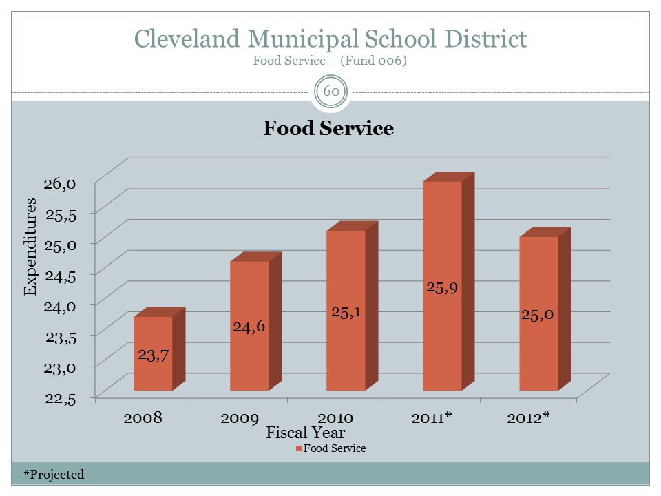 Cleveland Municipal School District Food Service – (Fund 006) Fiscal Year Expenditures 60 *Projected