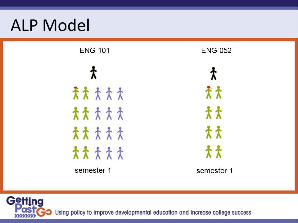ALP Model ENG 101 semester 1 ENG 052 semester 1
