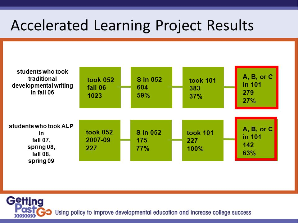 Accelerated Learning Project Results took 052 fall 06 1023 S in 052 175 77% students who took ALP in fall 07, spring 08, fall 08, spring 09 S in 052 604 59% took 101 383 37% took 101 227 100% took 052 2007-09 227 A, B, or C in 101 279 27% A, B, or C in 101 142 63% students who took traditional developmental writing in fall 06