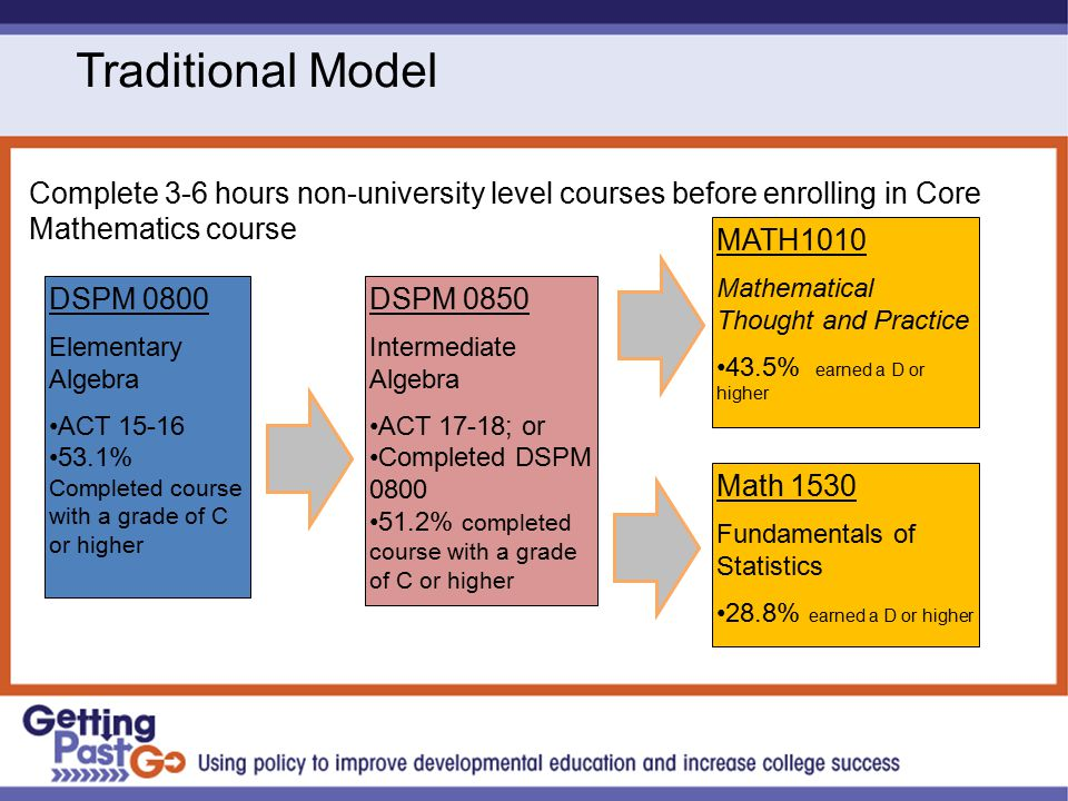 Traditional Model Complete 3-6 hours non-university level courses before enrolling in Core Mathematics course DSPM 0800 Elementary Algebra ACT 15-16 53.1% Completed course with a grade of C or higher DSPM 0850 Intermediate Algebra ACT 17-18; or Completed DSPM 0800 51.2% completed course with a grade of C or higher MATH1010 Mathematical Thought and Practice 43.5% earned a D or higher Math 1530 Fundamentals of Statistics 28.8% earned a D or higher