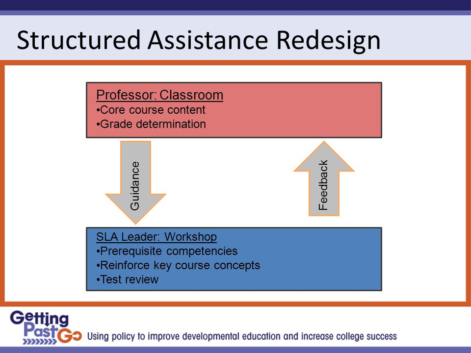 Structured Assistance Redesign Professor: Classroom Core course content Grade determination SLA Leader: Workshop Prerequisite competencies Reinforce key course concepts Test review GuidanceFeedback