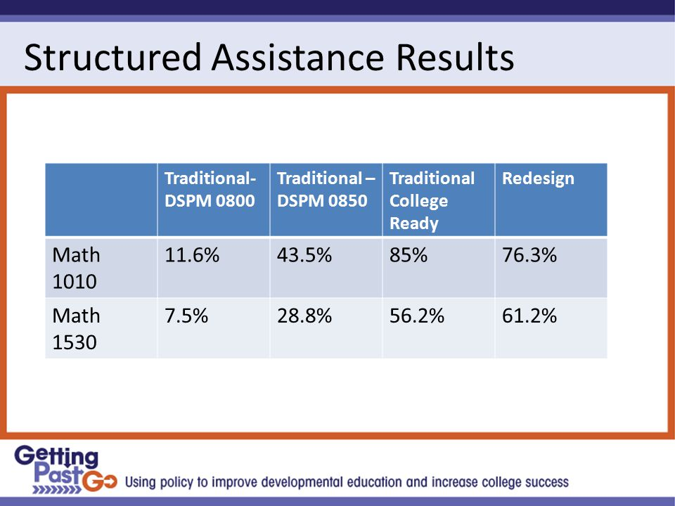 Structured Assistance Results Traditional- DSPM 0800 Traditional – DSPM 0850 Traditional College Ready Redesign Math 1010 11.6%43.5%85%76.3% Math 1530 7.5%28.8%56.2%61.2%
