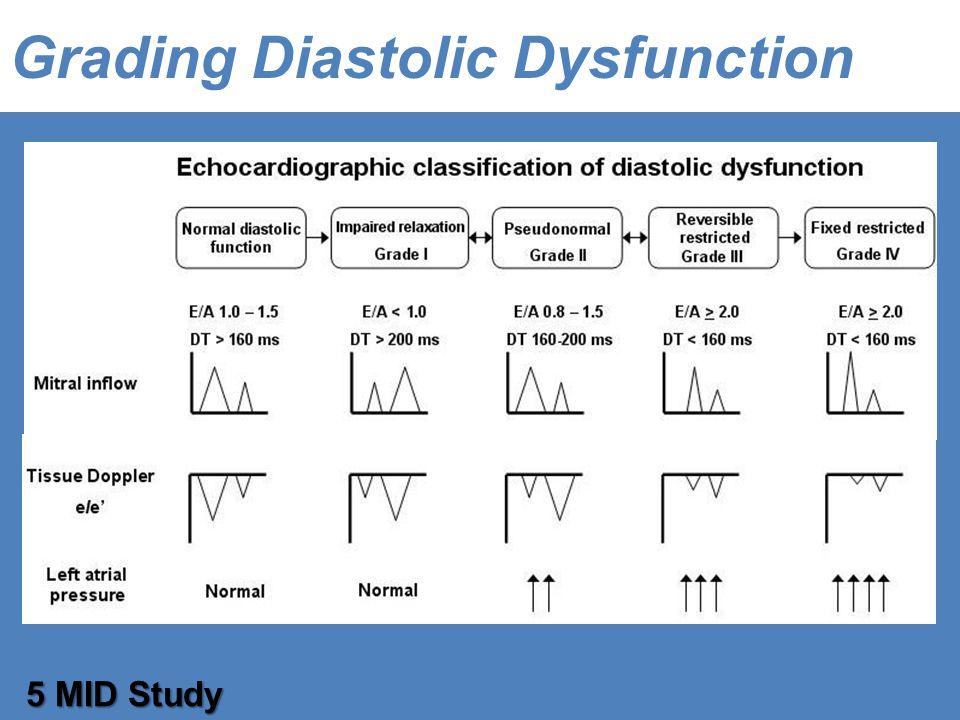 Grading Diastolic Dysfunction 5 MID Study