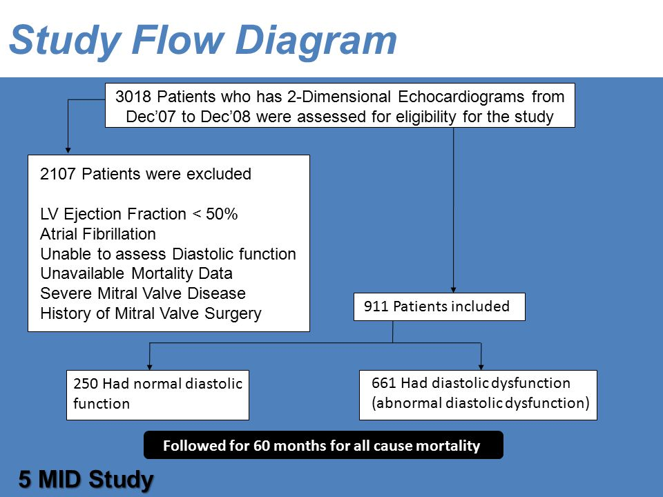 3018 Patients who has 2-Dimensional Echocardiograms from Dec'07 to Dec'08 were assessed for eligibility for the study Study Flow Diagram 5 MID Study 2107 Patients were excluded LV Ejection Fraction < 50% Atrial Fibrillation Unable to assess Diastolic function Unavailable Mortality Data Severe Mitral Valve Disease History of Mitral Valve Surgery 911 Patients included 250 Had normal diastolic function 661 Had diastolic dysfunction (abnormal diastolic dysfunction) Followed for 60 months for all cause mortality