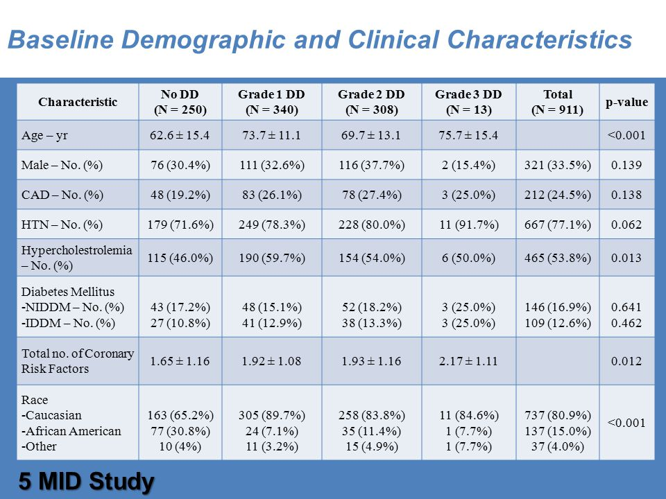 Baseline Demographic and Clinical Characteristics 5 MID Study Characteristic No DD (N = 250) Grade 1 DD (N = 340) Grade 2 DD (N = 308) Grade 3 DD (N = 13) Total (N = 911) p-value Age – yr62.6 ± 15.473.7 ± 11.169.7 ± 13.175.7 ± 15.4<0.001 Male – No.