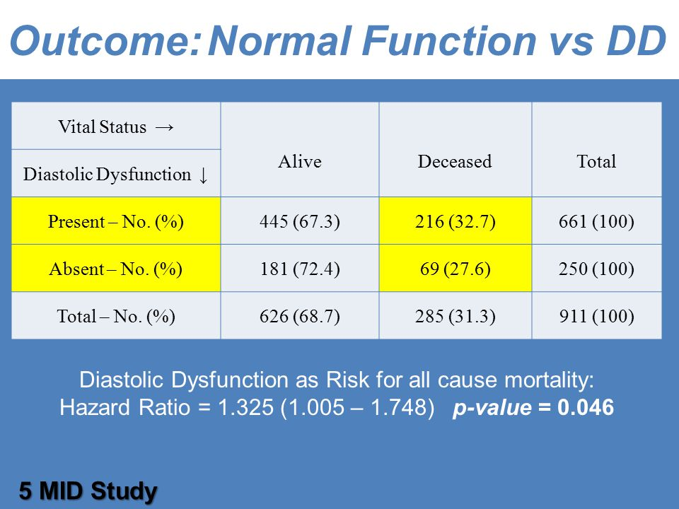 Outcome: Normal Function vs DD 5 MID Study Vital Status → AliveDeceasedTotal Diastolic Dysfunction ↓ Present – No.
