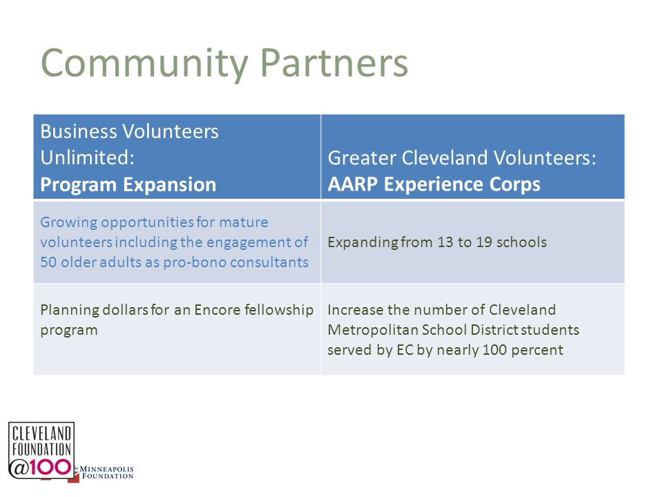 Community Partners Business Volunteers Unlimited: Program Expansion Greater Cleveland Volunteers: AARP Experience Corps Growing opportunities for mature volunteers including the engagement of 50 older adults as pro-bono consultants Expanding from 13 to 19 schools Planning dollars for an Encore fellowship program Increase the number of Cleveland Metropolitan School District students served by EC by nearly 100 percent