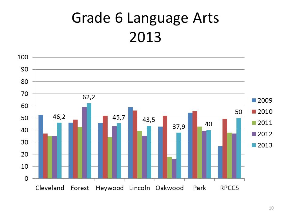 Grade 6 Language Arts 2013 10