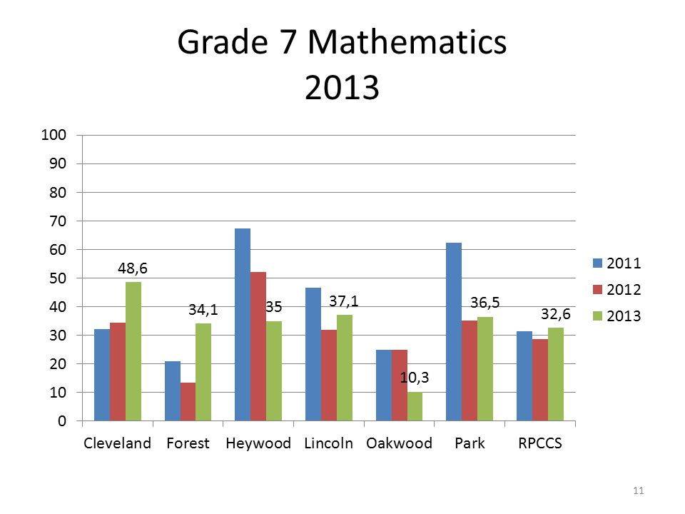 Grade 7 Mathematics 2013 11