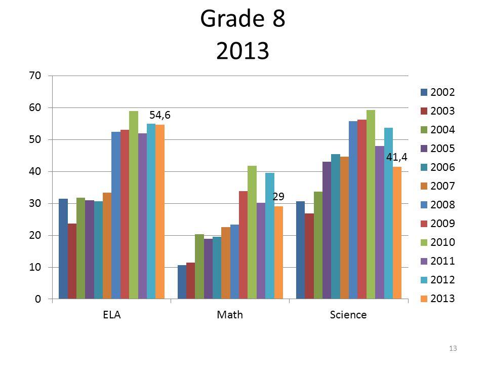 Grade 8 2013 13