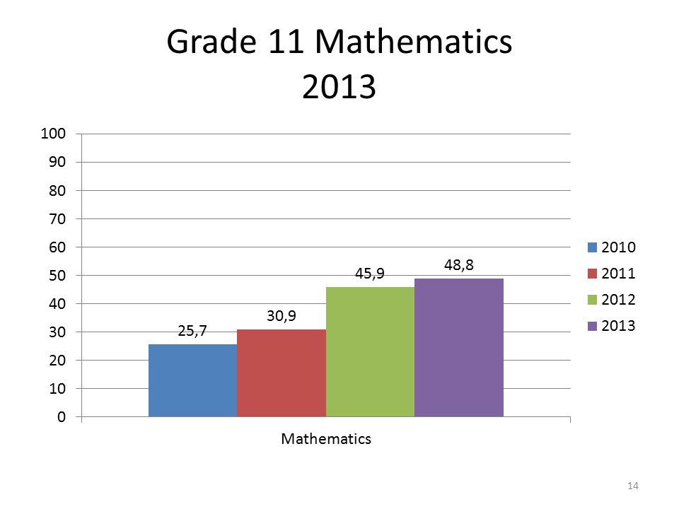 Grade 11 Mathematics 2013 14