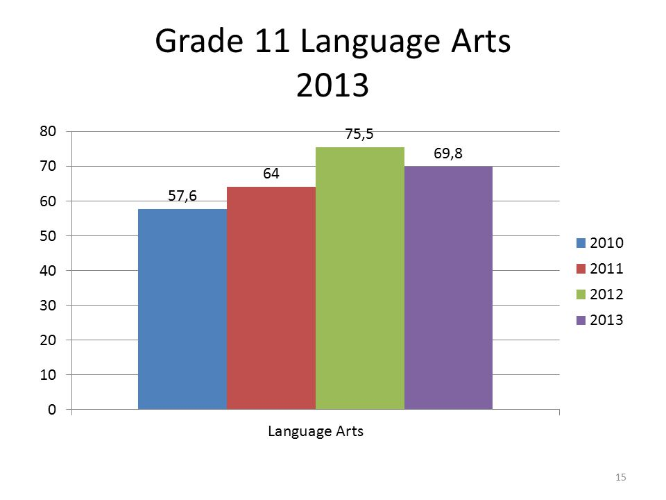 Grade 11 Language Arts 2013 15