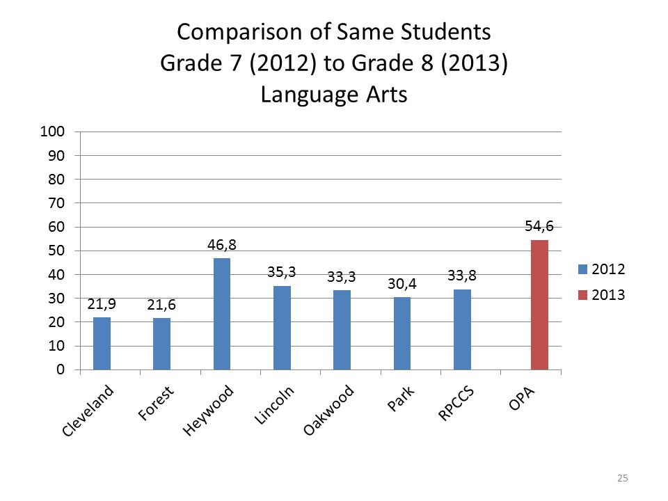 Comparison of Same Students Grade 7 (2012) to Grade 8 (2013) Language Arts 25