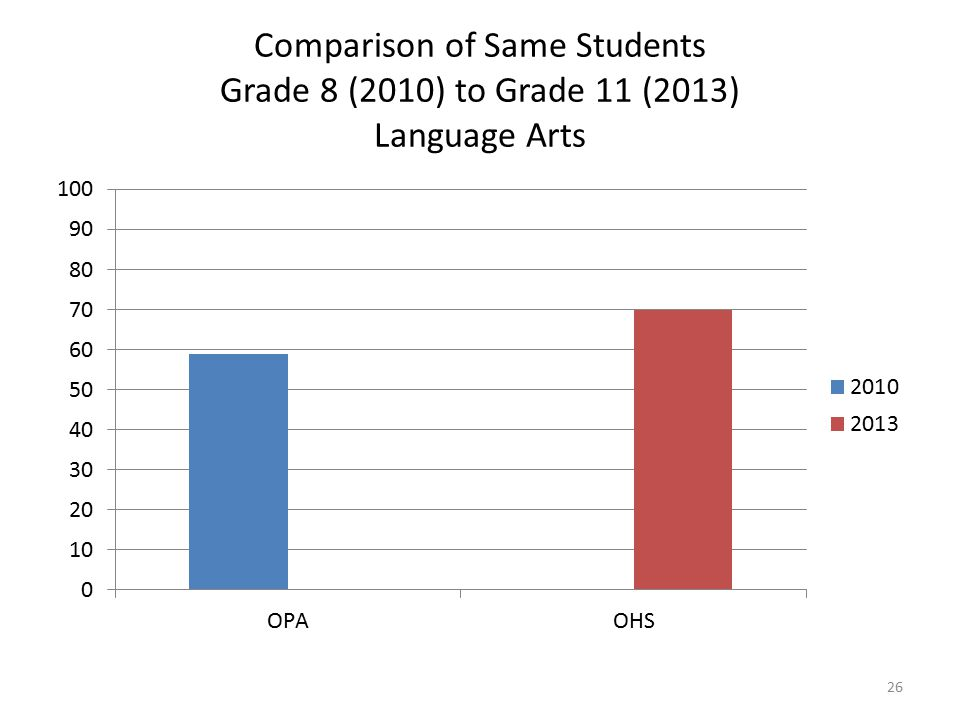 Comparison of Same Students Grade 8 (2010) to Grade 11 (2013) Language Arts 26