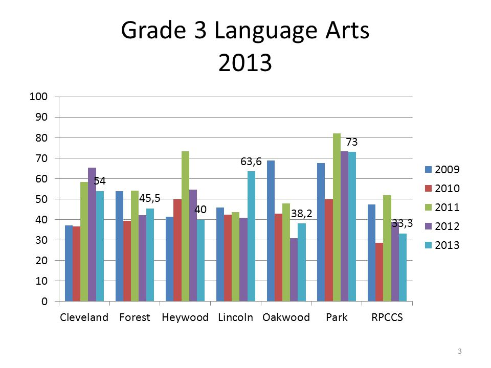 Grade 3 Language Arts 2013 3