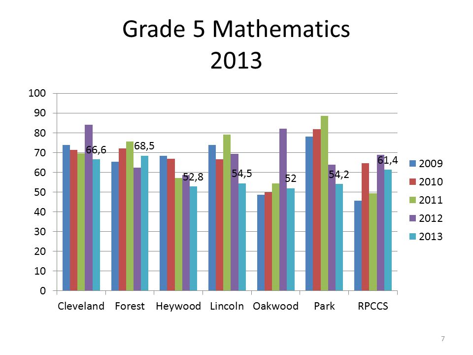 Grade 5 Mathematics 2013 7