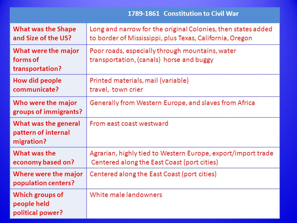 American Presidents 1789-1861 Constitution to Civil War What was the Shape and Size of the US.